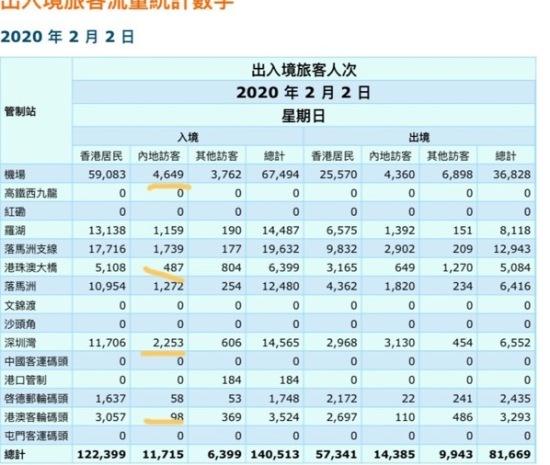 香港入境处网站 2020 年 2 月 2 日出入境旅客人次表